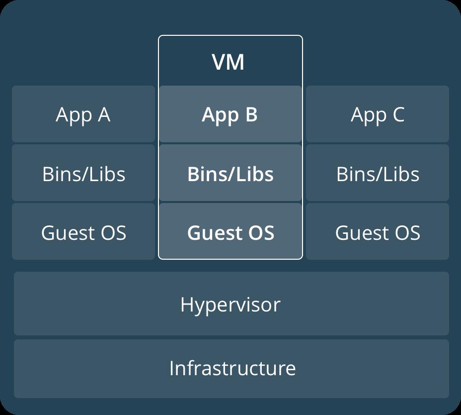Docker-Virtualisierung